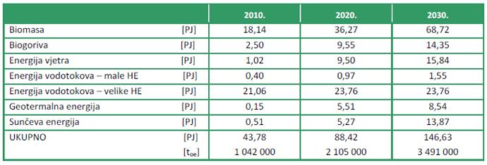 Projekcija strukture obnovljivih izvora energije prema Nacrtu zelene knjige, 2008. godine
