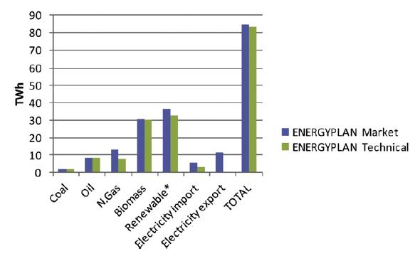 Ukupna potrošnja energije prema scenariju 100% neovisnog energetskog sustava