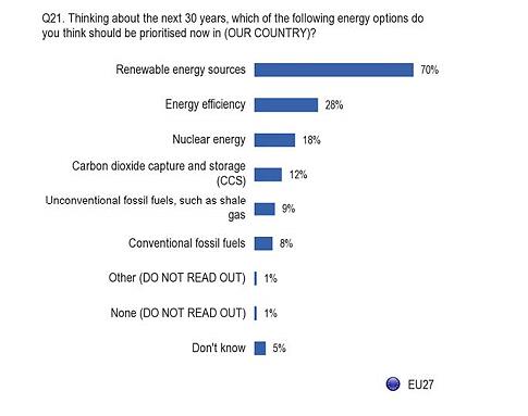 Rezultati istraživanja Eurobarometer-a
