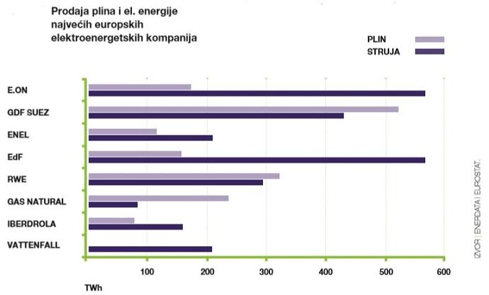 Prodaja plina i el. energije najvećih kompanija