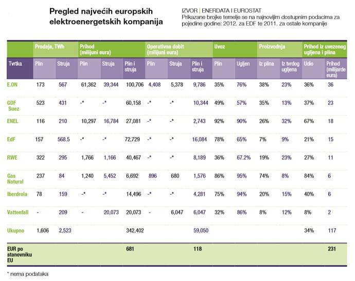 Pregled najvećih europskih elektroenergetskih kompanija