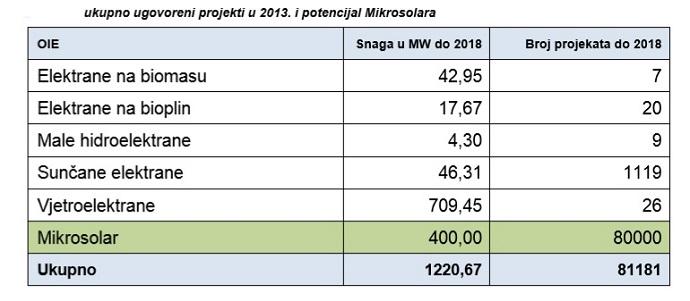 Ukupno ugovoreni projekti u 2013. godini i predviđanja za 2018. godinu