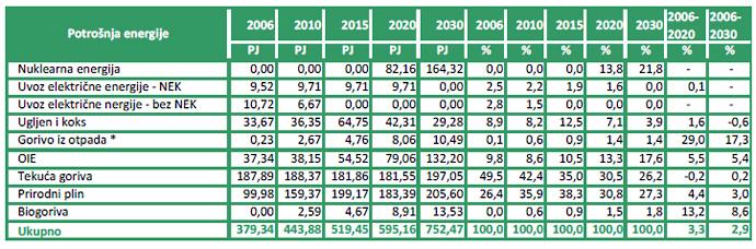 Ukupna potrošnja energije u Hrvatskoj prema Nacrtu zelene knjige, 2008. godine