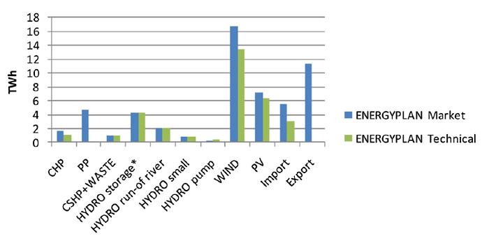 Proizvodnja električne energije prema izvorima u scenariju 100% neovisnog energetskog sustava