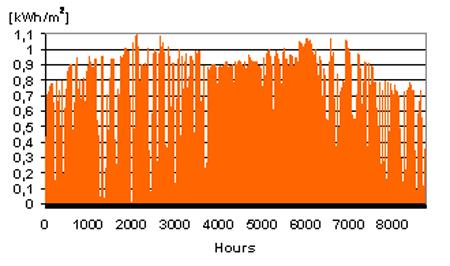 Srednje satne vrijednosti ukupnog sunčevog zračenje na zakrivljenu površinu (36º)