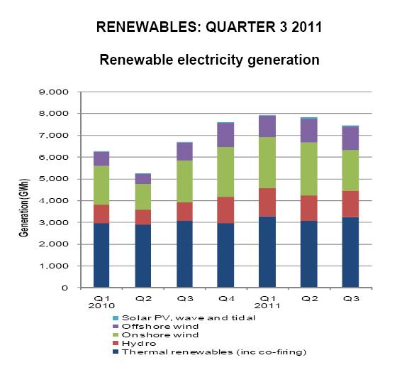 Proizvodnja iz obnovljivih izvora