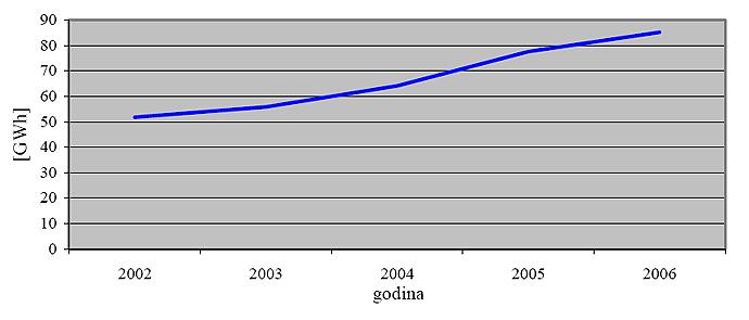 Potrošnja električne energije u razdoblju od 2002. do 2006. godine