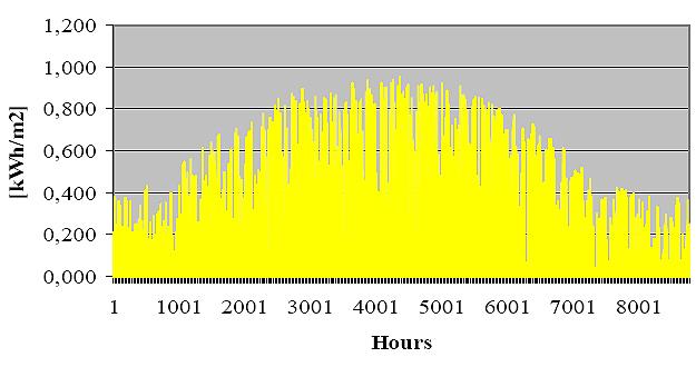 Prosječno satno sunčevo zračenje na horizontalnu površinu