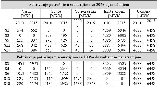 Pokrivanje potrošnje električne energije na otoku Mljetu u 2010. i 2015. godini