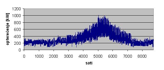 Prosječno satno opterećenje elektroenergetskog sustava otoka Mljeta u 2002.