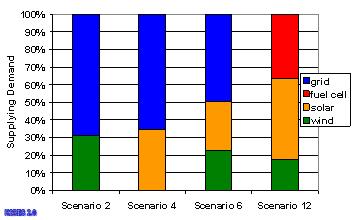 Pokrivanje potrošnje u 2010.
