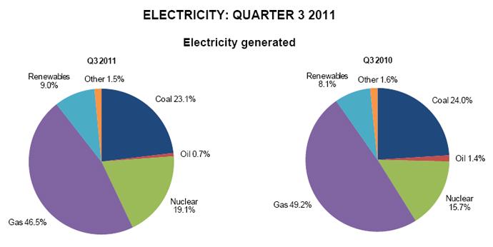 Proizvedena električna energija